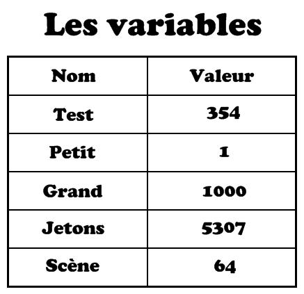 Shéma de présentation des variables